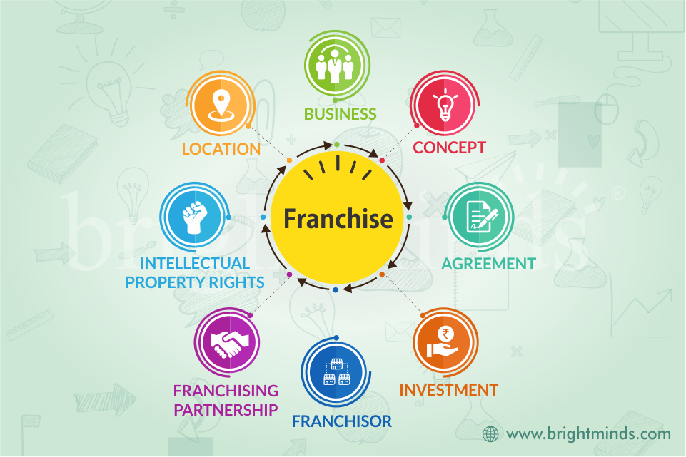 what is a franchise and how does it work