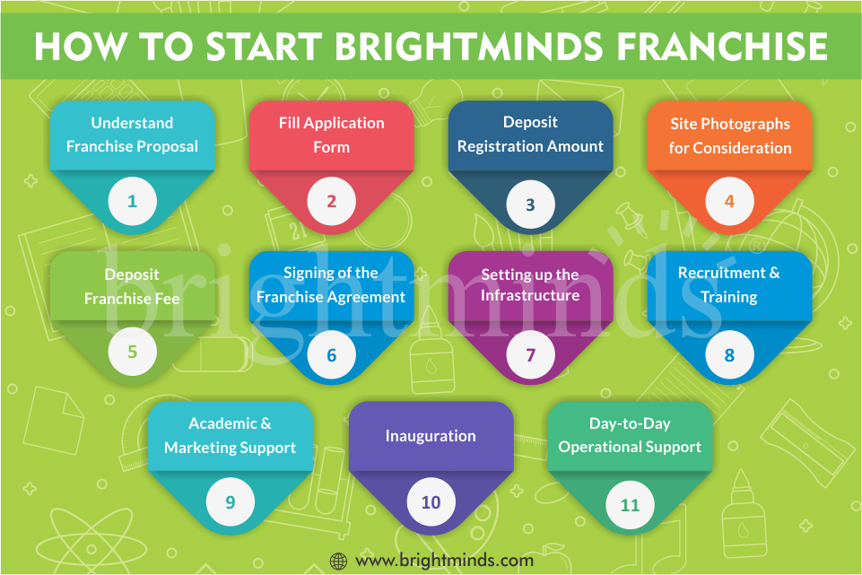 How to start brightminds franchise